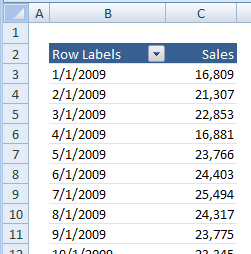 pivot table order dates