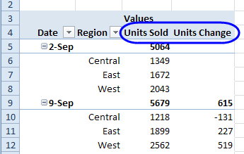 weekly units Difference From