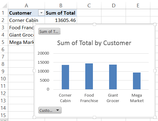 pivot chart and pivot table