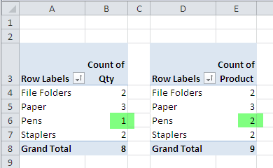 pivot table count blank