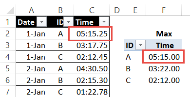 time rounded in pivot table