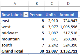 Pivot Table with Unique field