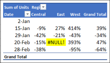 calculation error in pivot table