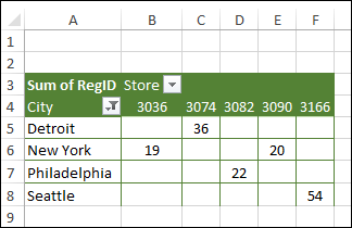 pivot table from food sales data